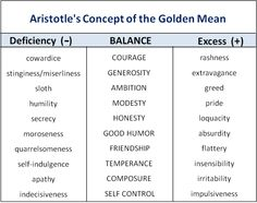 """Aristotle´s Ethical Theory: """"On the Concepts of Virtue and Golden Mean"""".-"""