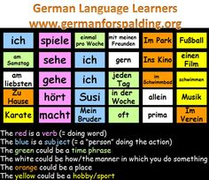 10.)  You can see that the sentence order is a bit looser in German (good that something is!) The subject of the sentence is in blue in these examples and is clearly not always in front of the verb it is attached to...Also German sentences tend to be very long and sometimes I tend to use too many dependent clauses, which is a rather Germanic syntax..
