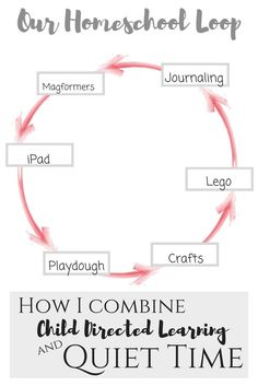 How I combine child directed learning and quiet time to give myself a break in my homeschool day! Homeschool looping   looping   montessori inspired   montessori method   montessori homeschool   activity tables   activity table ideas   activity table idea