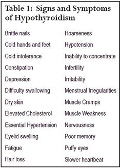 Signs and Symptoms of Hypothyroidism #Symptomsandcausesofthyroidproblems