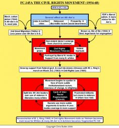 Flow chart of civil rights movement 1954-68