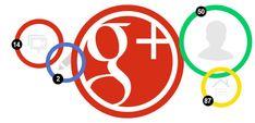 Google Plus Çerçeveler 2018 Yılında Kaldırıldı Inbound Marketing, Business Marketing, Internet Marketing, Online Marketing, Social Media Marketing, Marketing Strategies, Social Media Company, Social Media Tips, Plus Market