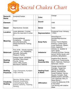 Sacral Chakra Chart