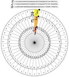 Math as the language of God Mathematics Geometry, Physics And Mathematics, Sacred Geometry, Math Formulas, Math Art, Arithmetic, Calculus, Science And Nature, Math Lessons