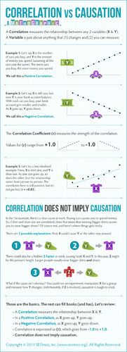 Correlation vs. Causation  This is a nice illustration of a basic mathematical principle that the general public does not always understand when they are presented with statistics. The media in particular do a poor job of conveying the simple fact that correlation does not equal causation.   http://www.seomoz.org/blog/correlation-vs-causation-mathographic