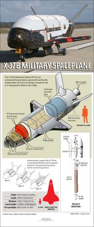 """The U.S. Air Force's robotic X-37B space plane is a miniature space shuttle capable of long, classified missions in orbit. <a href=""""http://www.space.com/75-x-37b-spaceplane.html"""">See how the X-37B space plane works in this Space.com infographic</a>."""