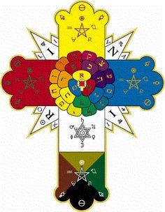 El símbolo de la Rosa Cruz ~ Magia, Brujeria y Chamanismo