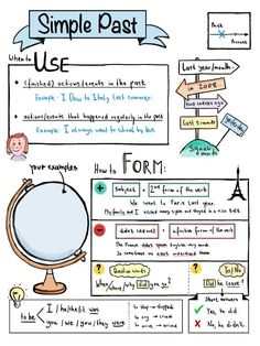 Simple Past Sketchnote Overview Unterrichtsmaterial in Englisch # English Grammar Tenses, Teaching English Grammar, English Writing Skills, English Language Learning, English Lessons, English Vocabulary, English Teaching Materials, School Organization Notes, Mind Maps