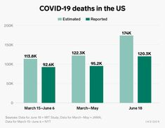 Estimates reveal true numbers of US coronavirus cases, deaths: charts - Business Insider