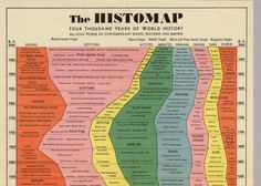 "This ""Histomap,"" created by John B. Sparks, was first printed by Rand McNally in 1931. (The David Rumsey Map Collection hosts a fully zoomable version  ..."
