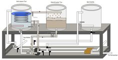 Automated E-HERMS Brewery: Mashing Diagram with one pump
