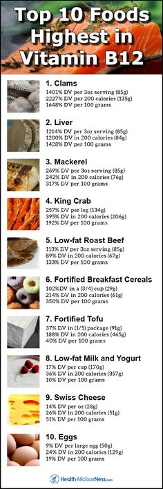 Food infographic A slight deficiency of vitamin can lead to anemia, fatigue, mania, and depr. Infographic Description A slight deficiency of Vitamin A, Fortified Cereals, Vitamine B12, Keto, 200 Calories, Nutrition Education, Food Nutrition, Fitness Nutrition, How To Increase Energy