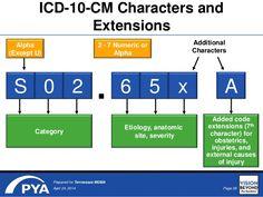 #ICD10CM #ICD10PCS #ICD10CPT  #RHIT #RHIA  #MedicalCoding