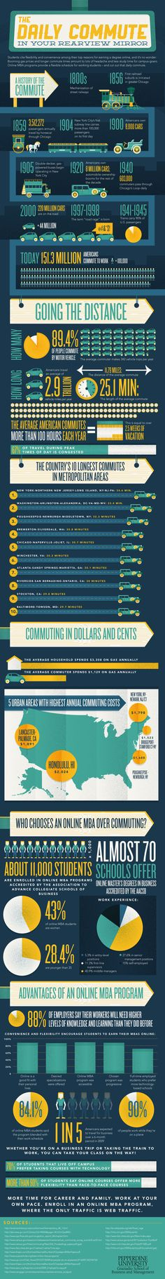 EVOLUTION OF THE DAILY COMMUTE [INFOGRAPHIC] #COMMUTE #EVOLUTION #INFOGRAPHIC