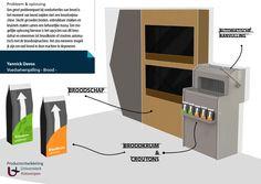 De broodmachine alias crouton-machine voor oud brood Yannick Devos - Universiteit Antwerpen