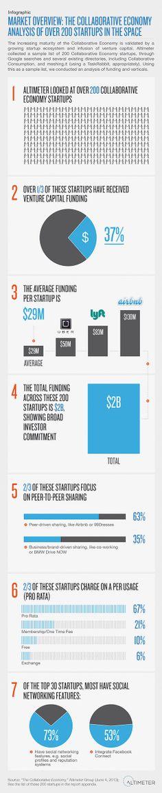 Economía colaborativa para StartUps