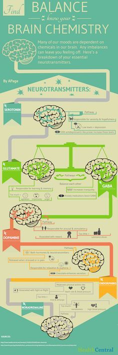 Psychology infographic & Advice know-your-brain-chemistry-infographic. Image Description know-your-brain-chemistry-infographic Brain Health, Mental Health, Healthy Brain, Healthy Life, Healthy Living, Brain Science, Physical Science, Earth Science, Life Science