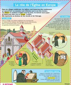 Le rôle de l'Eglise au Moyen-âge