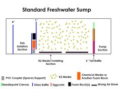 Image result for freshwater sump