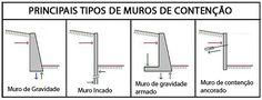 Clube do Concreto: Dimensionamento dinâmico de muros de arrimo