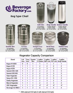 Wholesale homebrew mini brewery equipment micro home brewing equipment From … Brewery Equipment, Home Brewing Equipment, Beer Brewing Process, Home Brewing Beer, Beer Keg, Beer Taps, Beer Brewery, Beer Tower, Home Brewery