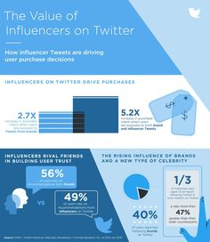 The Value of Influencers on Twitter [Infographic]