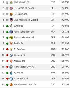 Este es el Ranking de los mejores clubes europeos