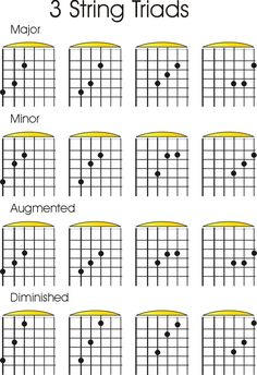 3_String_Triad_Shapes.jpg (1028×1500) #guitartutorials