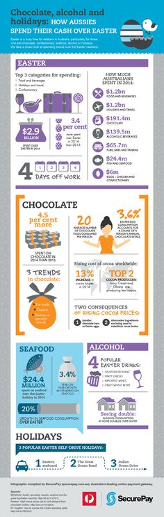Infographic: Chocolate, alcohol and holidays: how Aussies spend their cash over Easter. The Easter weekend is traditionally a time for Aussie families to spend quality time together. We take a look at what Australians typically spend their money on over the long weekend, which shows that with $183.2 million being spent on chocolate over Easter, it's a bumper time for confectionary retailers. #securepay #ecommerce #easter
