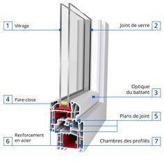 Croquis de coupe ideal 5000 fen tre pvc ideal 5000 - Comment couper du double vitrage ...
