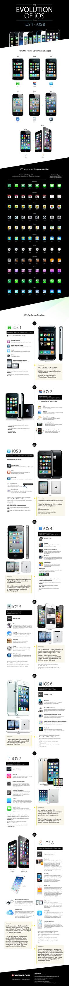 The Evolution of iOS: From iOS 1 to iOS 8 #Infographic