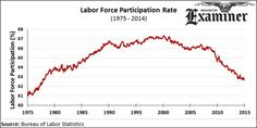 Sixty percent of job creation in 2014 was caused by the expiration of unemployment benefits, according to a new working paper published by the National Bureau of Economic Research. In late 2013, a standoff between Republicans and Democrats led to the abrupt expiration of long-term unemployment benefits. Democrats warned that the expiration would have disastrous ramifications, but Republicans had long argued that allowing Americans to collect unemployment benefits for an indefinite period of…