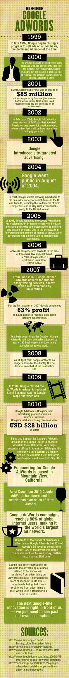 The History of Google Adwords Infographic. - mysmn.com