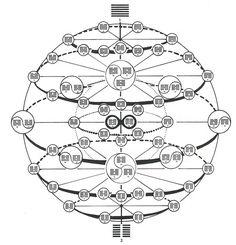 History of Tarot; Tarot Museum /Hesiod, I-Ching and Sepher Yetzirah Mathematics Geometry, Sacred Geometry, Tarot, Feng Shui, Yi King, Sacred Symbols, Spiritus, Archetypes, Tree Of Life