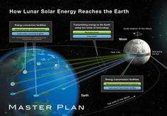 One company's vision to build a solar panel ring around the moon and transfer the energy back to earth