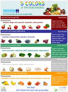 The 5 Colors of Phytonutrients. Learn the best fruits and vegetables to eat on a regular basis to get these powerful antioxidants working for your health. Organic Fruit, Eating Organic, Healthy Living Tips, Healthy Habits, Anti Oxidant Foods, Healthy Carbs, Best Fruits, Mindful Eating, Fruit And Veg