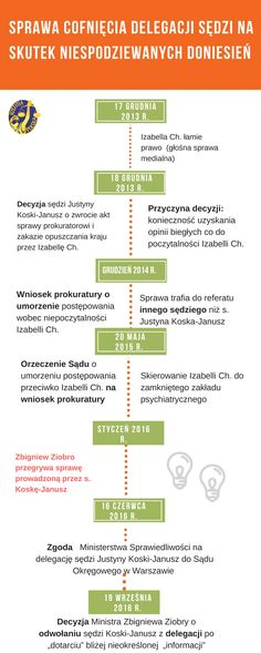 Infografika w sprawie odwołania sędziego z delegacji po przegranej sprawie przez Min. Ziobrę