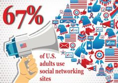 67% of U.S. adults use social networking sites. Find out how to connect with social media users & maximize your campaign's social reach at CampaignTech 2013. Register today at campaigntechconference.com