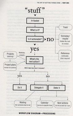 From the book: Getting things Done. The Getting Things Done Flow Chart Workflow Diagram, Life Organization, Organizing, Paper Organization, Management Tips, Project Management, Business Management, Self Development, Professional Development
