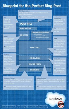 The Blueprint for the Perfect Blog Post - #Infographic #blogging