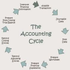 Accounting Software in Nepal and its Advantages. : An accounting system is a collection of processes, procedures and controls designed to collect, record, classify and summarize financial data for interpretation and management decision-making. Accounting Notes, Accounting Cycle, Accounting Education, Accounting Classes, Accounting Basics, Accounting Principles, Accounting Humor, Accounting Student, Bookkeeping And Accounting