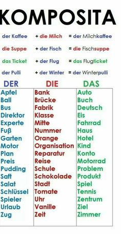 German Grammar, German Words, German Language Learning, Language Study, English Language, Dativ Deutsch, German Resources, Study German, Deutsch Language