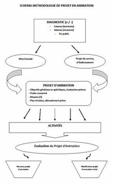 Schéma Méthodologie de Projet Capes, Coaching, Blog, Step By Step, Service Projects, Reading Centers, Theory, Trier, Cape Clothing