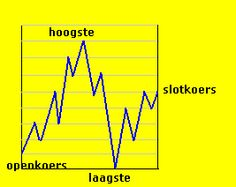 Beleggen, Trading, Geld en Economie: dagkoersen | We have translation