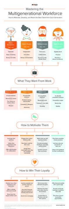 Click this pin to watch our FREE webinar and learn how you can attract, motivate, and retain the best employees from different generations. | INFOGRAPHIC Team Motivation, How To Motivate Employees, Good Employee, Change Management, Project Management, Employee Engagement, Professional Development, Leadership Development, Career Advice