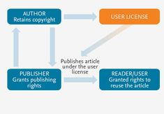 Elsevier's table of author rights and responsibilities. Copyright © 2015 Elsevier B. Copyright Information, Rights And Responsibilities, Free Resume, Sample Resume, Public, Author, Lettering, Cover