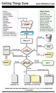 getting things done ( GTD) quick reference sheet