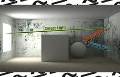 Best V-Ray settings — natural rendering with direct and indirect light both scematic light rays demonstration