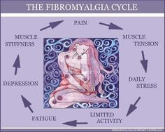 This is one of the best graphic representations of the fibromyalgia cycle I've ever seen, so I had to share.  Based on my own personal fibromyalgia symptoms, I would make a few changes though, if this were my drawing.  I would change fatigue to Fatigue/Poor Sleep.  Sleep is key for fibromyalgia sufferers.  I need a…