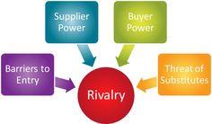 Five Forces Paradigm: Die Attraktivität einer Branche bewerten - Leseprobe Die Branchenstrukturanalyse nach Porter bietet hilfreiche Tipps, um zu erkennen, wo sich ein Unternehmen im Wettbewerb positioniert. Laut Porter wirken auf die Wettbewerbsposition eines Unternehmens fünf Kräfte. 1. Planung Um zu beurteilen, wie attraktiv eine Branche ist, hat H...